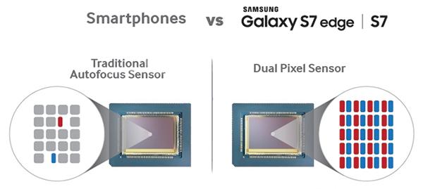 Camera lui Samsung Galaxy S7 Edge - Dual Pixel