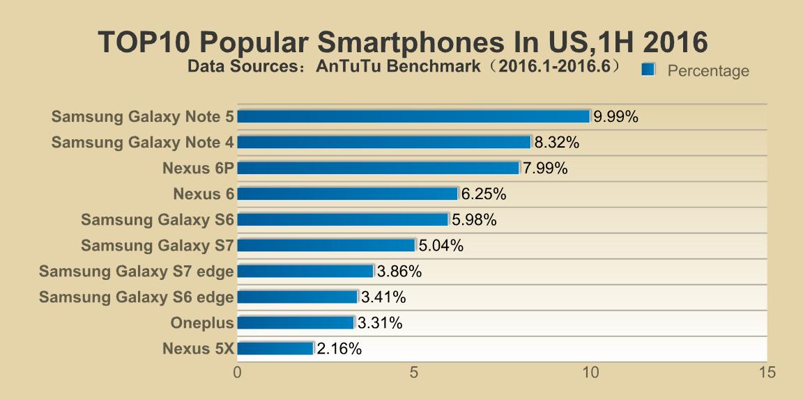 AnTuTu - Smartphone-urile Samsung H1 2016 Top USA